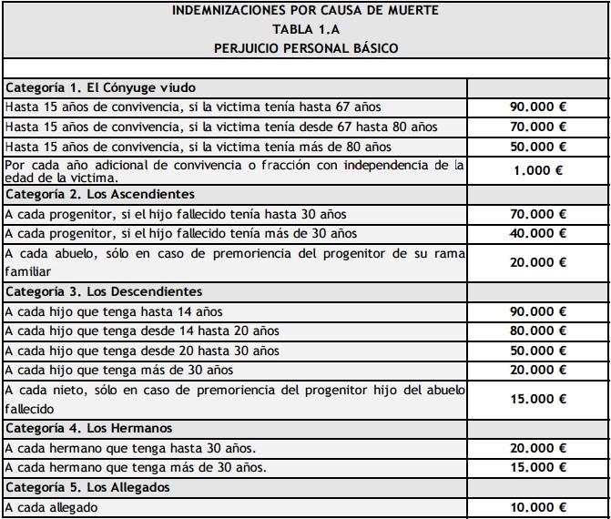 tabla indemnizacion fallecimiento