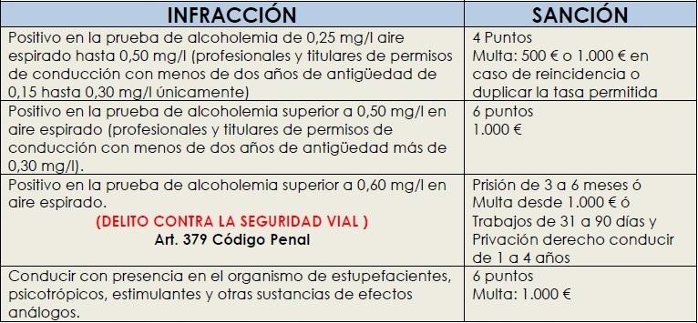 tabala de infracciones y sanciones alcoholemia y drogas